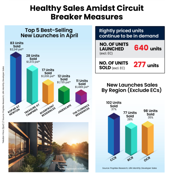 property-investor-singapore-healthy-sales-amidst-circuit-breaker-measures