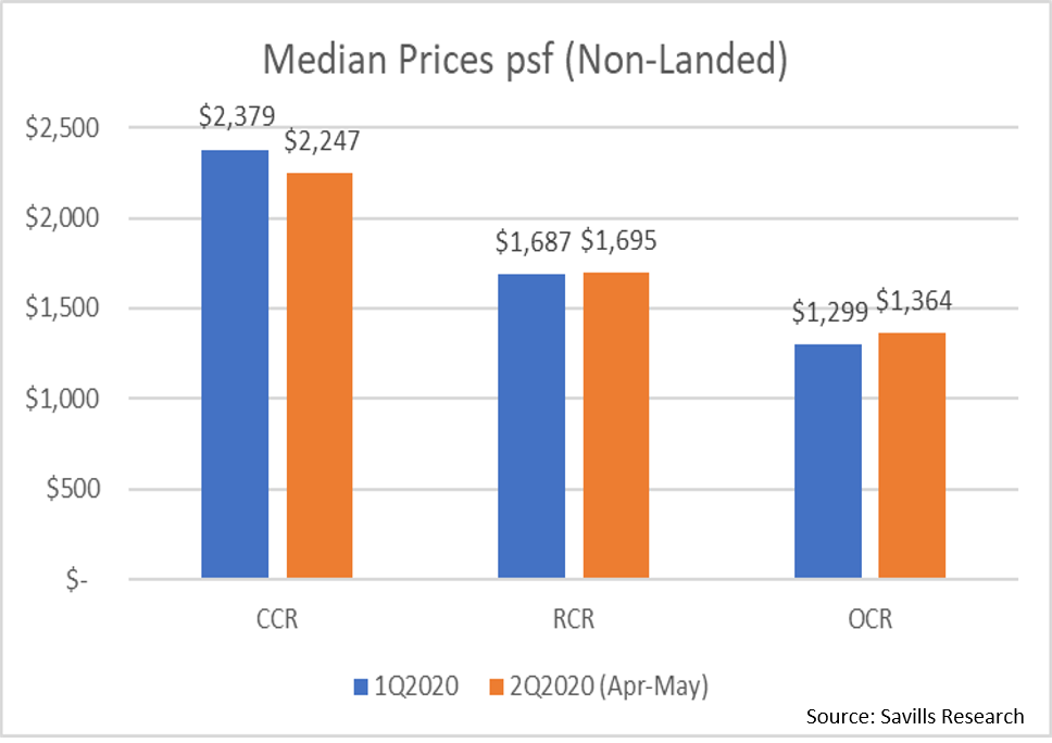property-investor-singapore-median-prices-psf