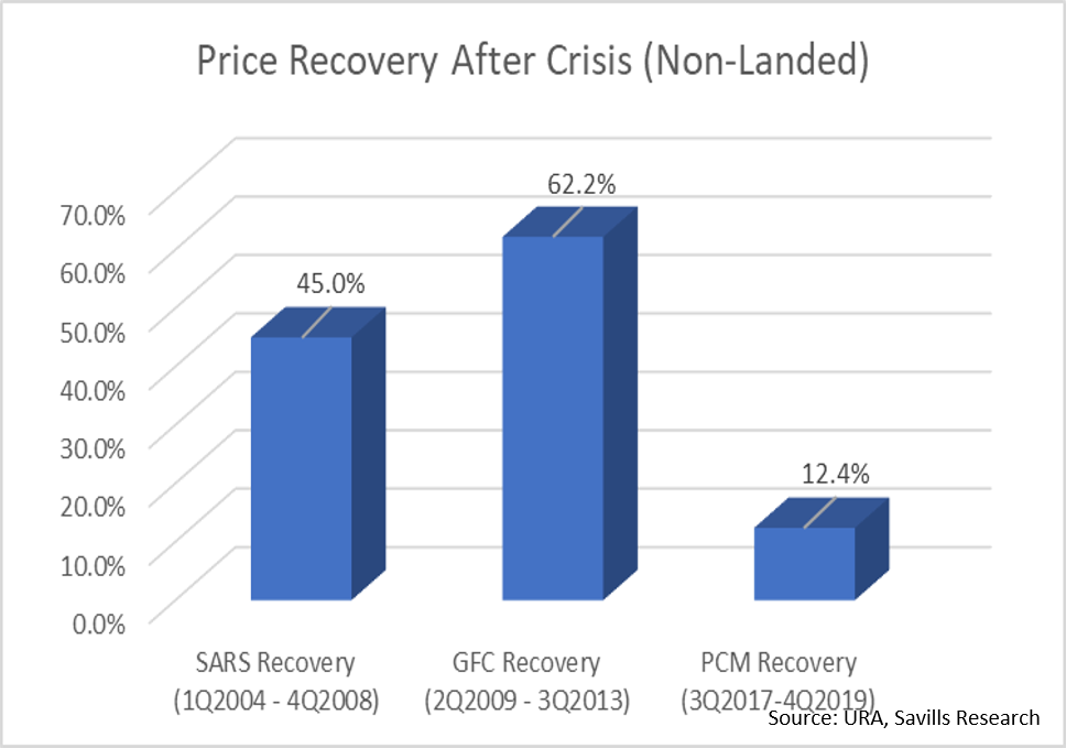 property-investor-singapore-price-recovery-after-crisis