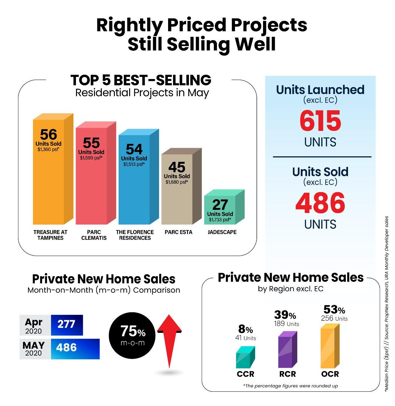 property-investor-singapore-rightly-priced-projects-still-selling-well