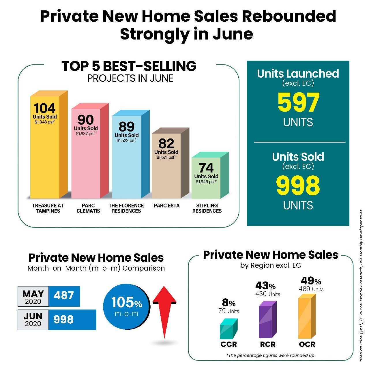 property-investor-singapore-private-new-home-sales-rebounded-strongly-in-june