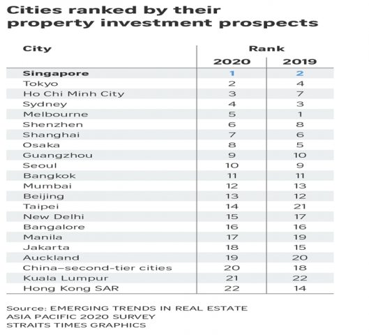 property-investor-singapore-asia-pacific-real-estate-investment-prospects-2020