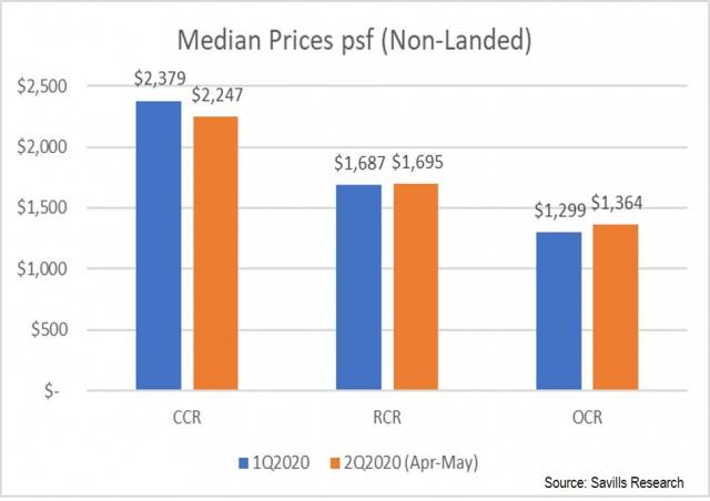 property-investor-singapore-circuit-breaker-median-prices-psf