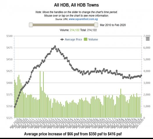 property-investor-singapore-hdb-average-price-psf