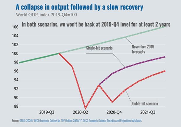 property-investor-singapore-oecd-economic-outlook-2020
