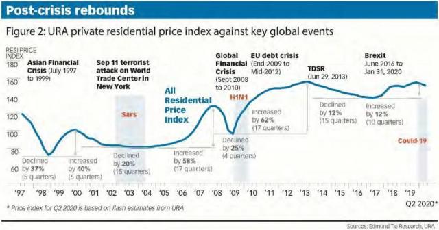 property-investor-singapore-post-crisis-rebounds