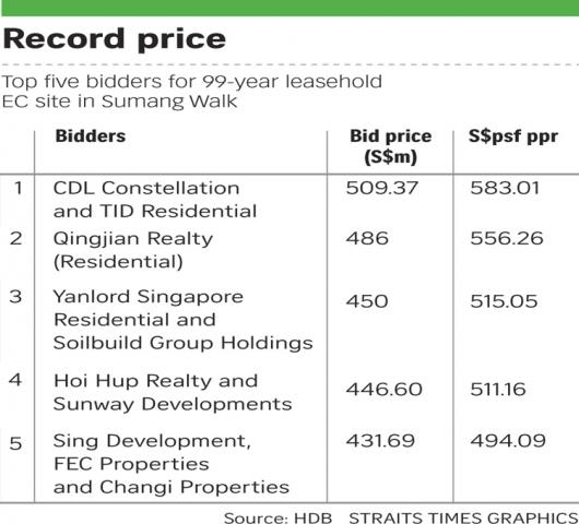 property-investor-singapore-record-bids-at-gls