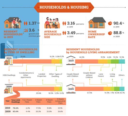 property-investor-singapore-resident-households-housing-type